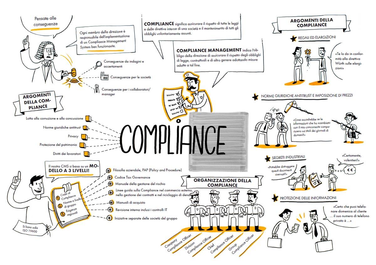 Compliance Masidef
